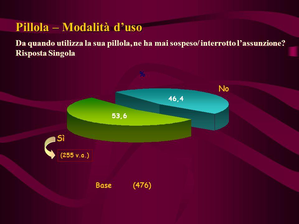 Da quando utilizza la sua pillola, ne ha mai sospeso/ interrotto l'assunzione? Risposta Singola Base (476) % % Sì No Pillola – Modalità d'uso (255 v.a