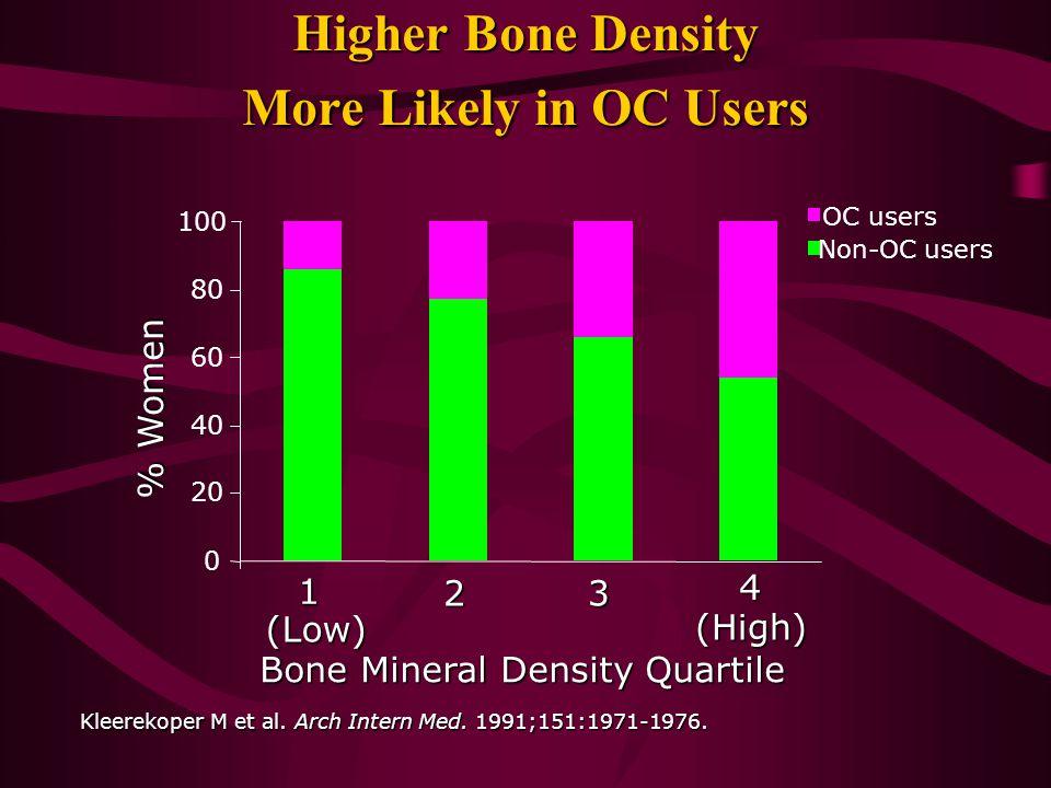 Kleerekoper M et al. Arch Intern Med. 1991;151:1971-1976. Bone Mineral Density Quartile (Low) (High) % Women 0 20 40 60 80 100 OC users Non-OC users 1