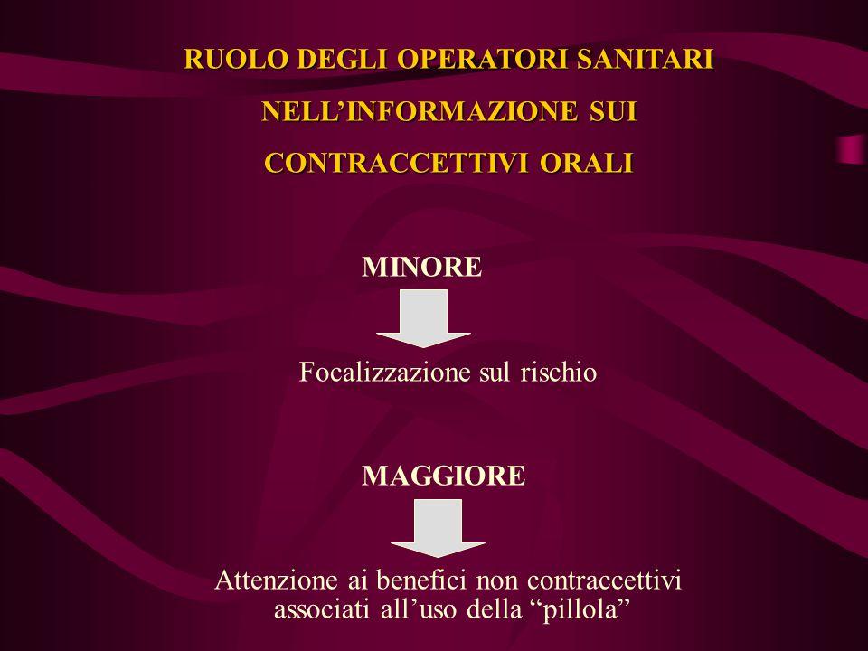 RUOLO DEGLI OPERATORI SANITARI NELL'INFORMAZIONE SUI CONTRACCETTIVI ORALI MINORE Focalizzazione sul rischio MAGGIORE Attenzione ai benefici non contra