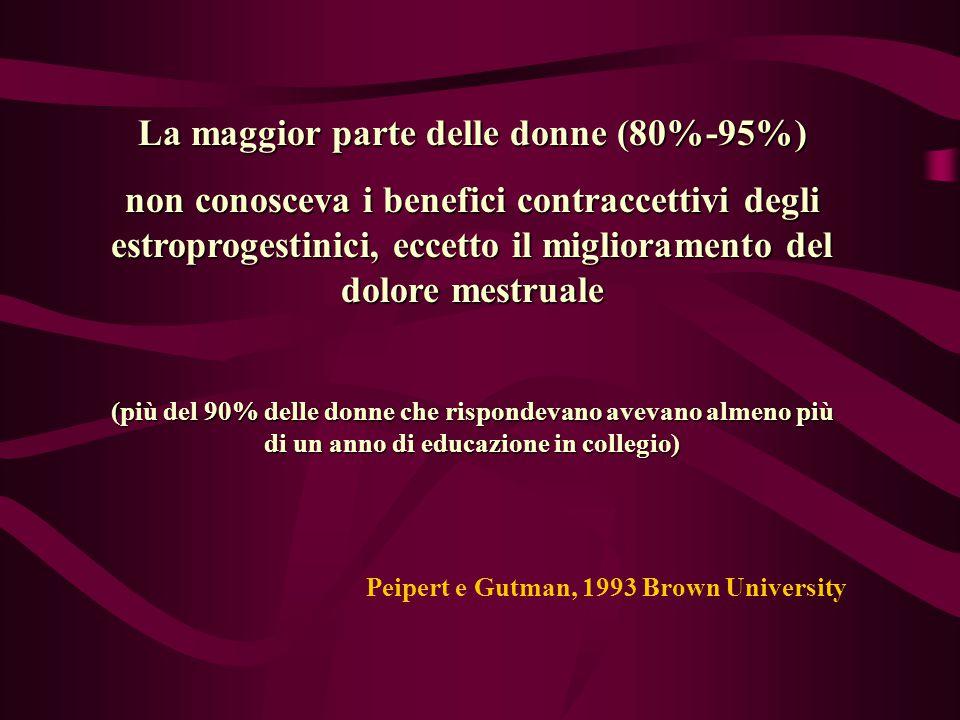 La maggior parte delle donne non conosceva l'effetto protettivo degli estroprogestinici nel ridurre i rischi di: Ca endometriale (81%) Ca ovarico(77%) PID(90%) Anemia(89%) Tessler e Peipert, 1997 Yale University