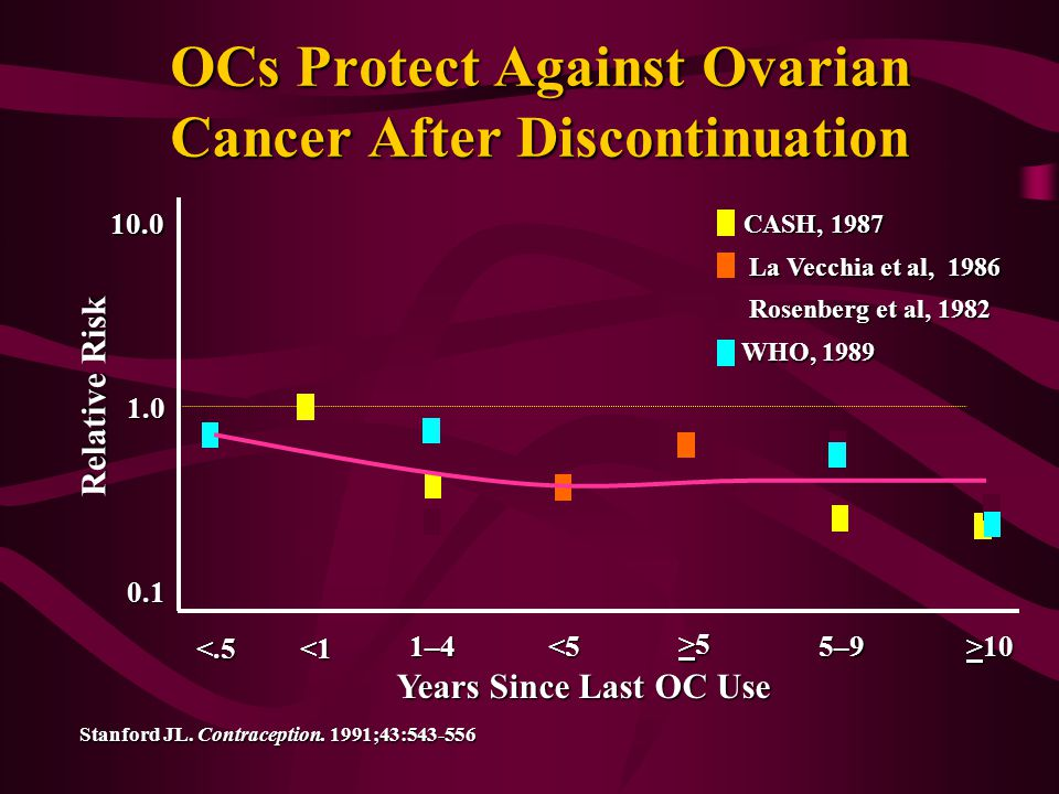 >10 OCs Protect Against Ovarian Cancer After Discontinuation Relative Risk 0.1 1.0 10.0 CASH, 1987 WHO, 1989 La Vecchia et al, 1986 Rosenberg et al, 1982 Years Since Last OC Use Stanford JL.