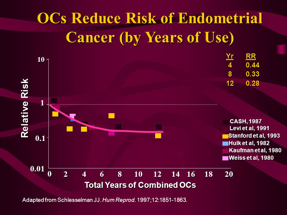 OCs Reduce Risk of Endometrial Cancer (by Years of Use) Adapted from Schlesselman JJ.