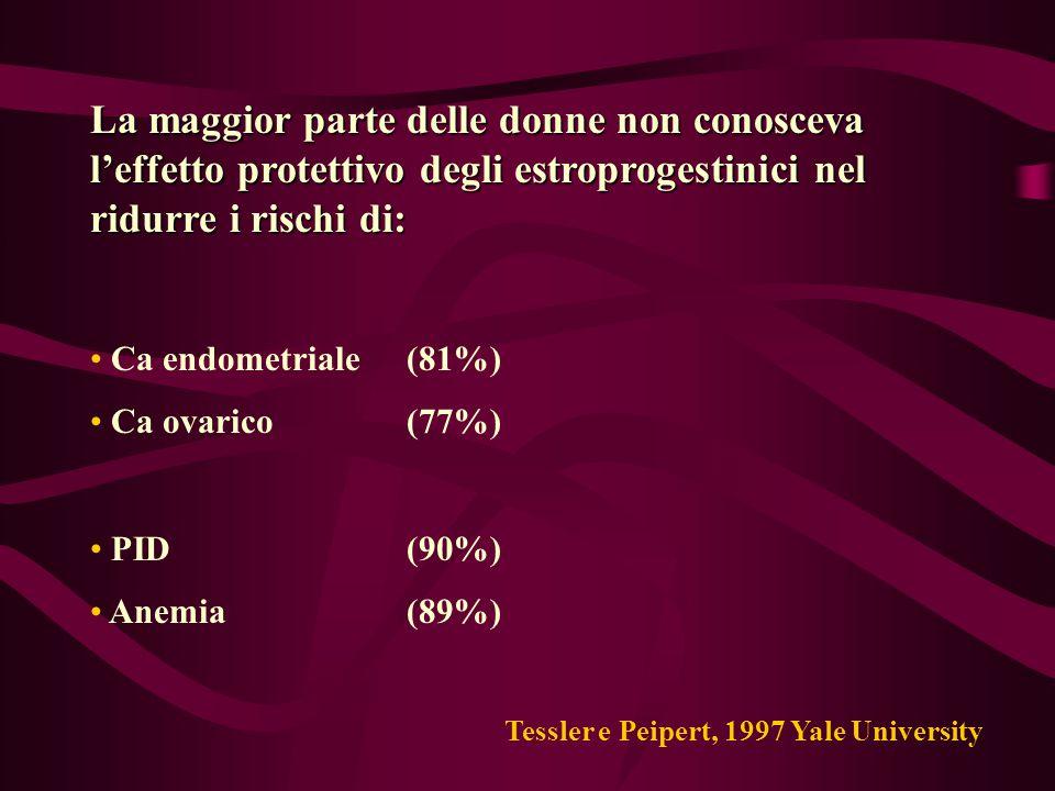Contraccezione estroprogestinica e Cancro ovarico L'uso dell'EP riduce il rischio di Ca ovarico del 40-80% La protezione si osserva anche per assunzioni di 3-6 mesi Si ottiene anche con EP a basso dosaggio La protezione aumenta con la durata dell'assunzione La protezione persiste per 15-19 aa dopo la sospensione Jensen e Speroff, 2000 Ness et al., 2000