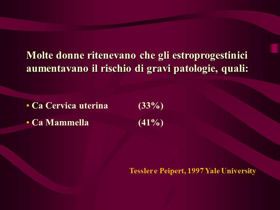 Molte donne ritenevano che gli estroprogestinici aumentavano il rischio di gravi patologie, quali: Ca Cervica uterina(33%) Ca Mammella(41%) Tessler e