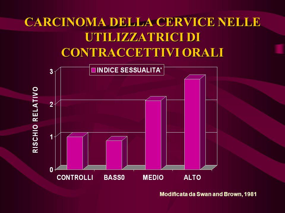 CARCINOMA DELLA CERVICE NELLE UTILIZZATRICI DI CONTRACCETTIVI ORALI Modificata da Swan and Brown, 1981