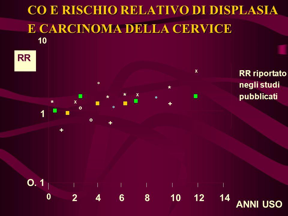 CO E RISCHIO RELATIVO DI DISPLASIA E CARCINOMA DELLA CERVICE ANNI USO 0 2468 10 121410 1 O. 1 ° ° ° ° X X X + + + * * * * RR RR riportato negli studi