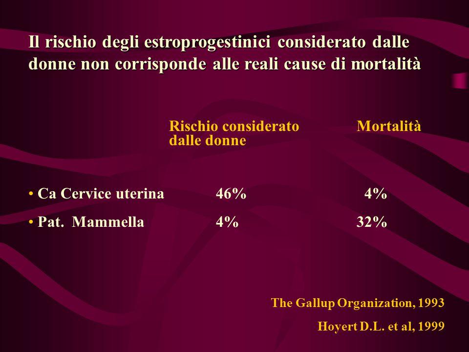 BENEFICI NON CONTRACCETTIVI DEGLI ESTROPROGESTINICI (Contraccettivi orali combinati) Riduzione dei disturbi mestruali Menorragia Irregolarità mestruali Riduzione dismenorrea Riduzione della sindrome premestruale Riduzione della PID Riduzione delle cisti ovariche funzionali Riduzione della patologia mammaria benigna Riduzione del cancro endometriale Riduzione del cancro ovarico Riduzione dell'anemie ferroprive Riduzione dell'artrite reumatoide Royal College of General Practitioners 1982