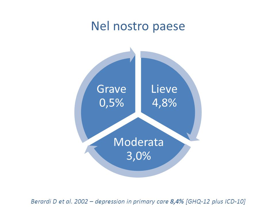 Nel nostro paese Lieve 4,8% Moderata 3,0% Grave 0,5% Berardi D et al.