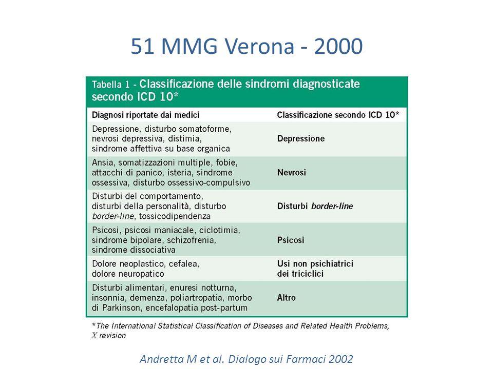 51 MMG Verona - 2000 Andretta M et al. Dialogo sui Farmaci 2002