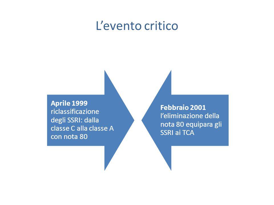 L'evento critico Aprile 1999 riclassificazione degli SSRI: dalla classe C alla classe A con nota 80 Febbraio 2001 l'eliminazione della nota 80 equipara gli SSRI ai TCA