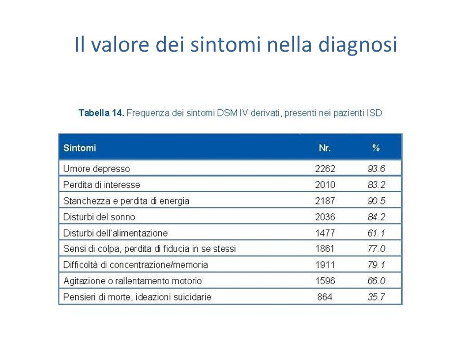 Il valore dei sintomi nella diagnosi