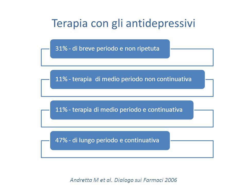 Terapia con gli antidepressivi 31% - di breve periodo e non ripetuta11% - terapia di medio periodo non continuativa11% - terapia di medio periodo e continuativa47% - di lungo periodo e continuativa Andretta M et al.