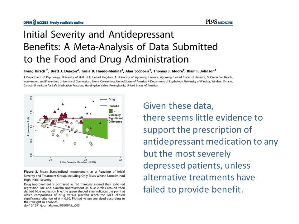 Given these data, there seems little evidence to support the prescription of antidepressant medication to any but the most severely depressed patients, unless alternative treatments have failed to provide benefit.