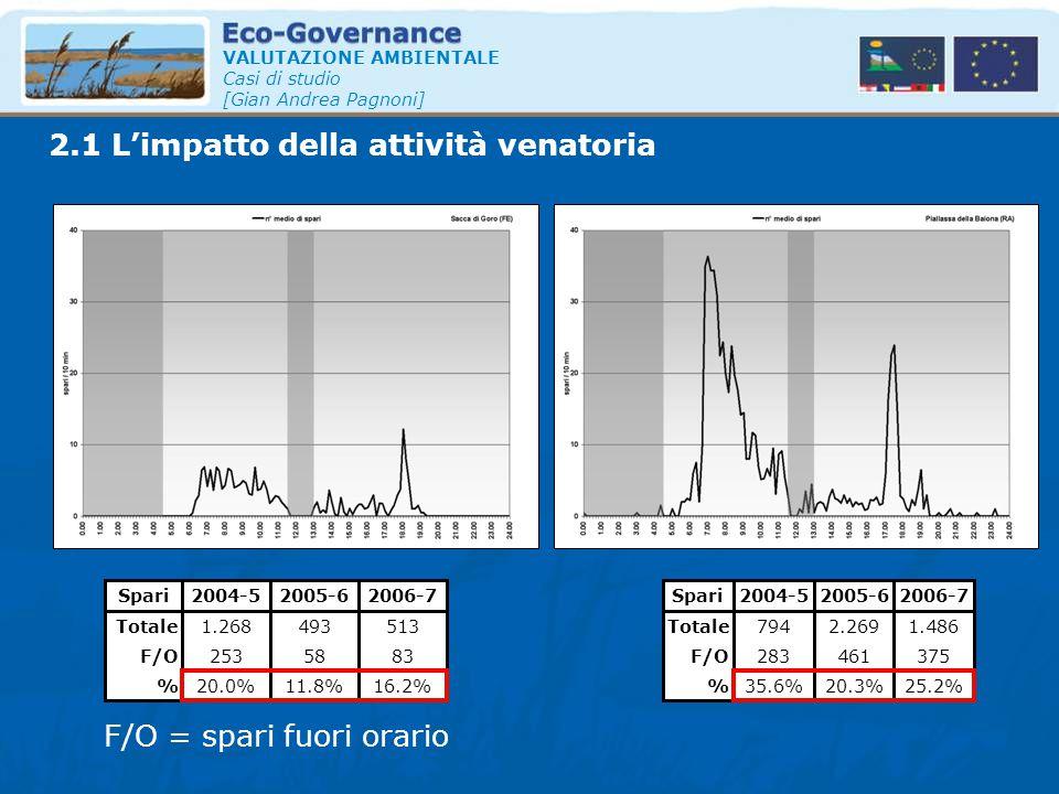VALUTAZIONE AMBIENTALE Casi di studio [Gian Andrea Pagnoni] 2.1 L'impatto della attività venatoria 16.2%11.8%20.0% 8358253F/O 5134931.268Totale 2006-7