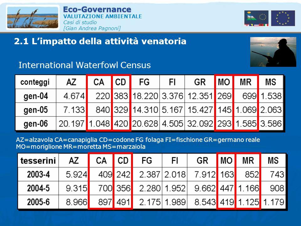 VALUTAZIONE AMBIENTALE Casi di studio [Gian Andrea Pagnoni] 2.1 L'impatto della attività venatoria International Waterfowl Census AZ=alzavola CA=canap