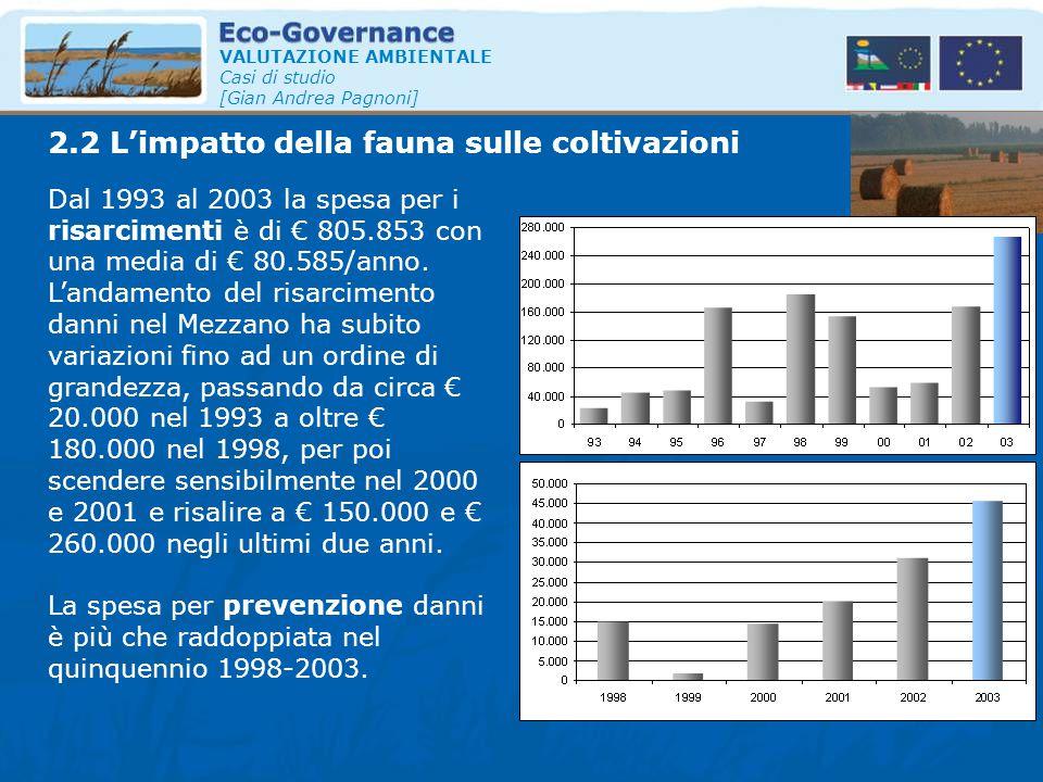 VALUTAZIONE AMBIENTALE Casi di studio [Gian Andrea Pagnoni] Dal 1993 al 2003 la spesa per i risarcimenti è di € 805.853 con una media di € 80.585/anno