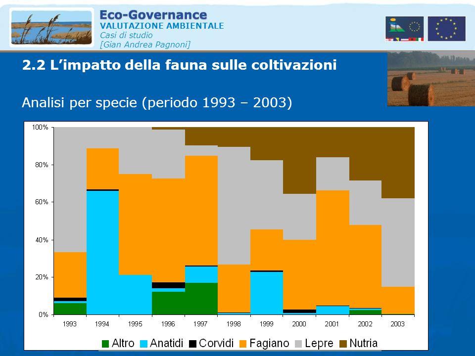 VALUTAZIONE AMBIENTALE Casi di studio [Gian Andrea Pagnoni] Analisi per specie (periodo 1993 – 2003) Totale 2.2 L'impatto della fauna sulle coltivazio