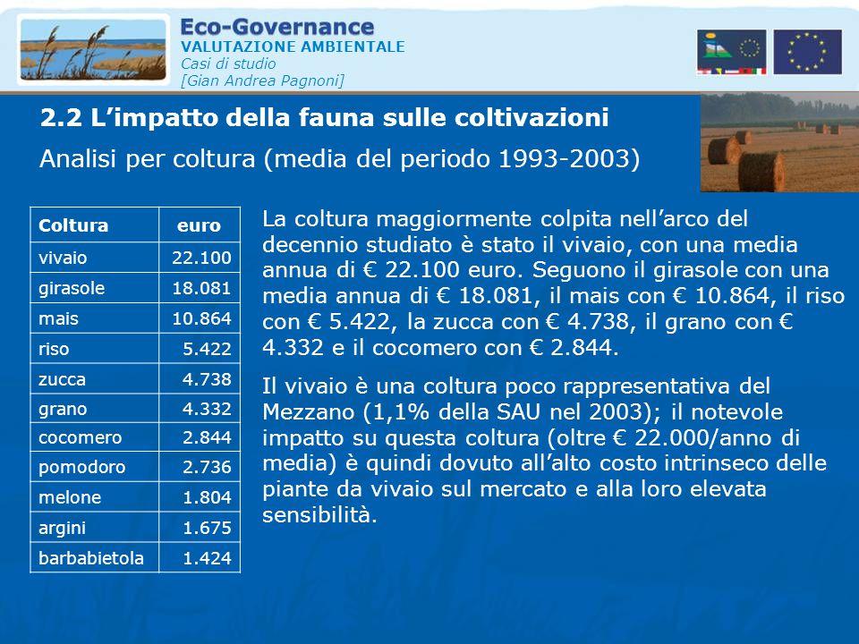 VALUTAZIONE AMBIENTALE Casi di studio [Gian Andrea Pagnoni] Analisi per coltura (media del periodo 1993-2003) Colturaeuro vivaio22.100 girasole18.081