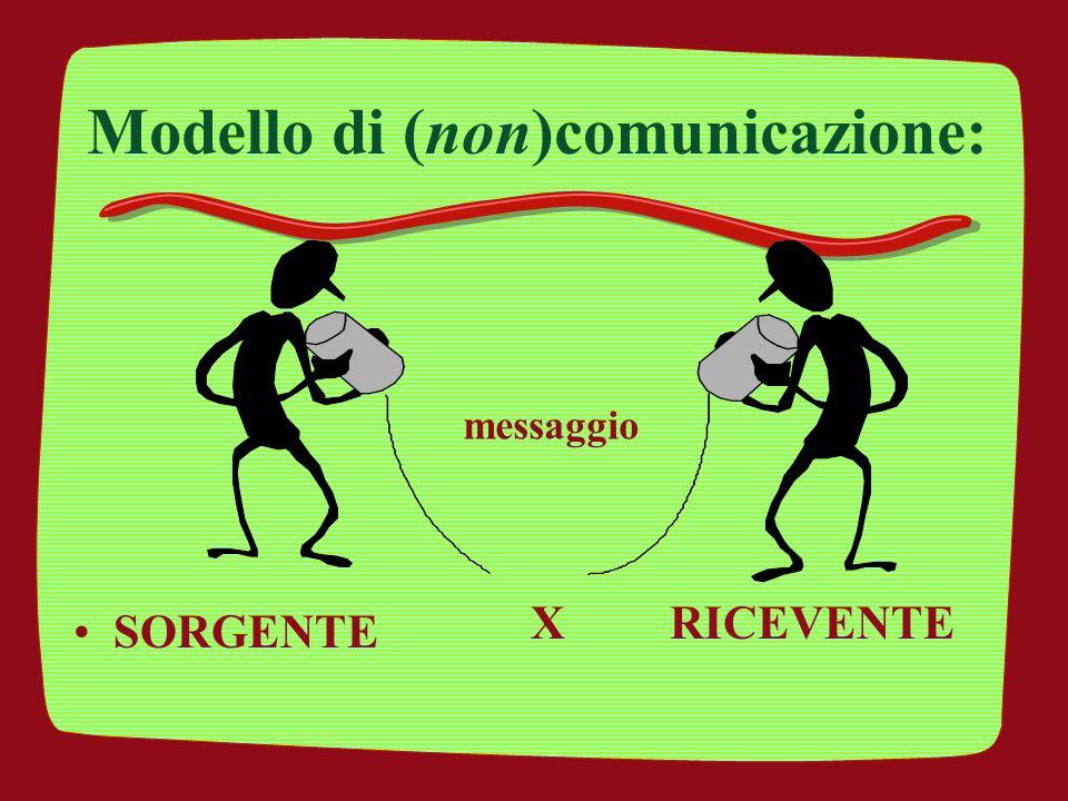 Modello di (non)comunicazione: SORGENTE messaggio RICEVENTEX