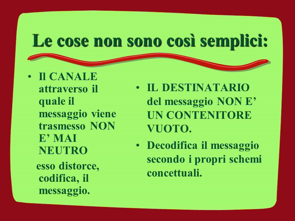 Le cose non sono così semplici: Il CANALE attraverso il quale il messaggio viene trasmesso NON E' MAI NEUTRO esso distorce, codifica, il messaggio. IL