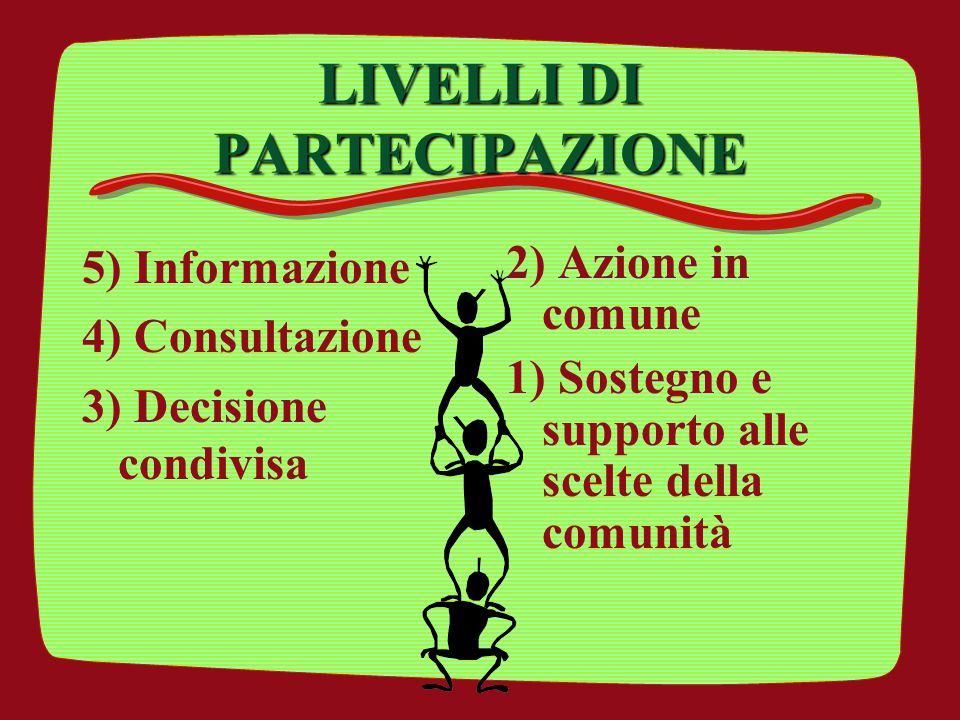 LIVELLI DI PARTECIPAZIONE 5) Informazione 4) Consultazione 3) Decisione condivisa 2) Azione in comune 1) Sostegno e supporto alle scelte della comunit