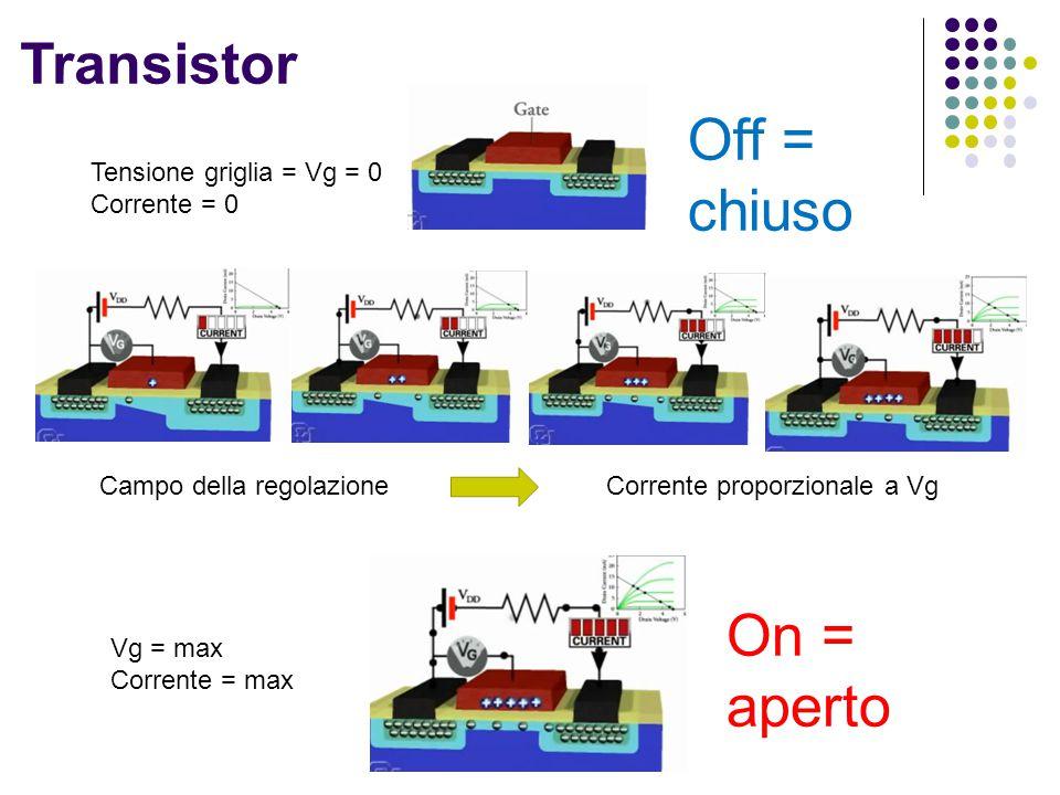 Transistor Off = chiuso On = aperto Tensione griglia = Vg = 0 Corrente = 0 Vg = max Corrente = max Campo della regolazione Corrente proporzionale a Vg