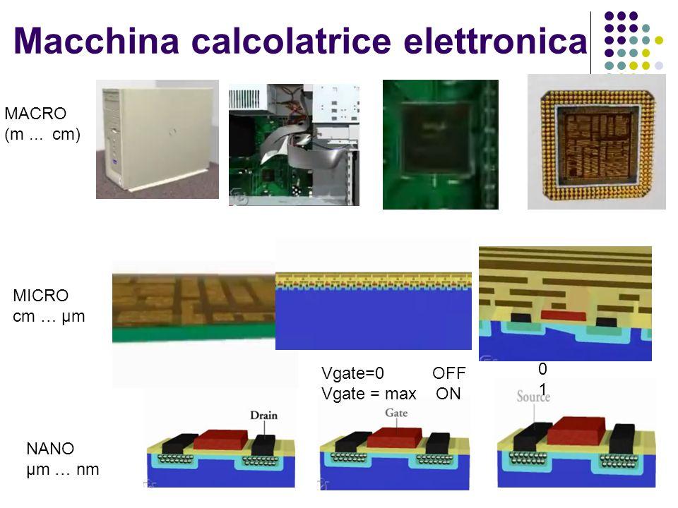 Macchina calcolatrice elettronica MACRO (m... cm) MICRO cm … µm NANO µm … nm Vgate=0 OFF Vgate = max ON 0101