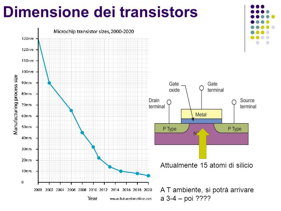 Dimensione dei transistors Attualmente 15 atomi di silicio A T ambiente, si potrà arrivare a 3-4 – poi ????