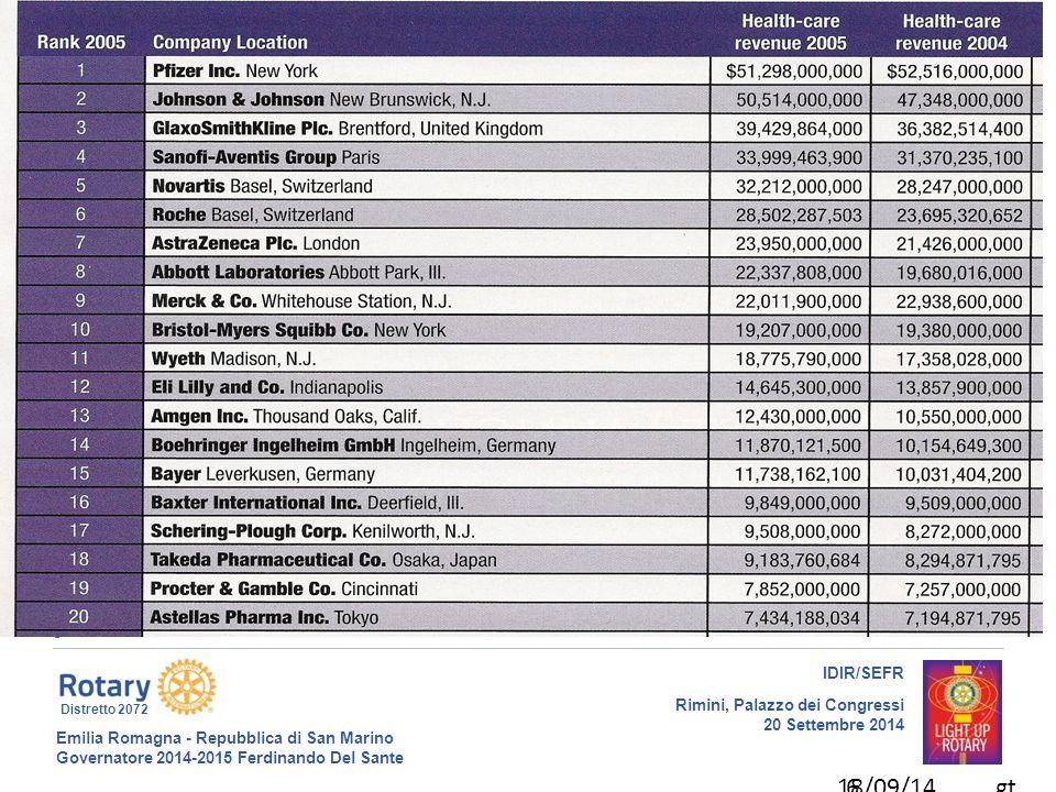 Emilia Romagna - Repubblica di San Marino Governatore 2014-2015 Ferdinando Del Sante Distretto 2072 7 IDIR/SEFR Rimini, Palazzo dei Congressi 20 Settembre 2014 18/09/14gt7 il costo di un nuovo farmaco e' troppo elevato Il costo totale per sviluppare un farmaco innovativo, per un mercato mondiale, è mediamente di 900 milioni di $.