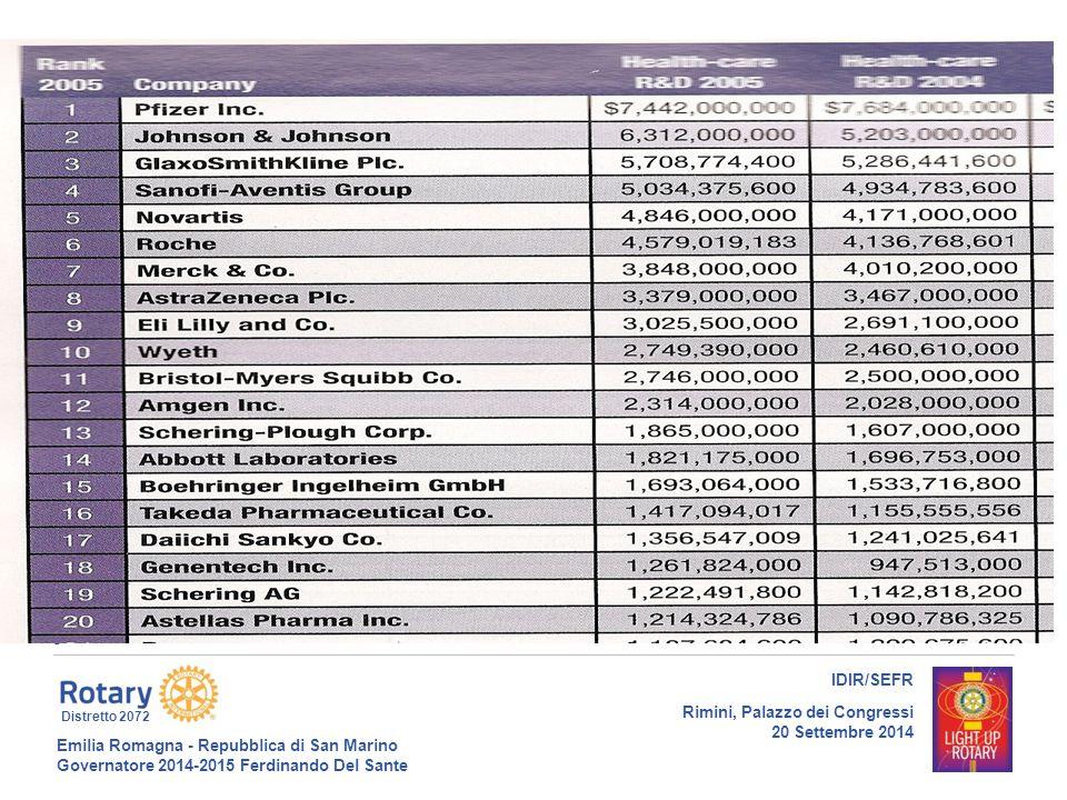 Emilia Romagna - Repubblica di San Marino Governatore 2014-2015 Ferdinando Del Sante Distretto 2072 10 IDIR/SEFR Rimini, Palazzo dei Congressi 20 Settembre 2014 18/09/14gt10 Il NUOVO MODELLO DI DRUG DISCOVERY (innovazione attraverso outsourcing & partnership) Sinergie ed Opportunita' attraverso nuove forme di collaborazione con società di Servizi e Università 1- NEW-COs : Start-up Biotech Spin-off 2- CROs ( Azienda di Servizi )