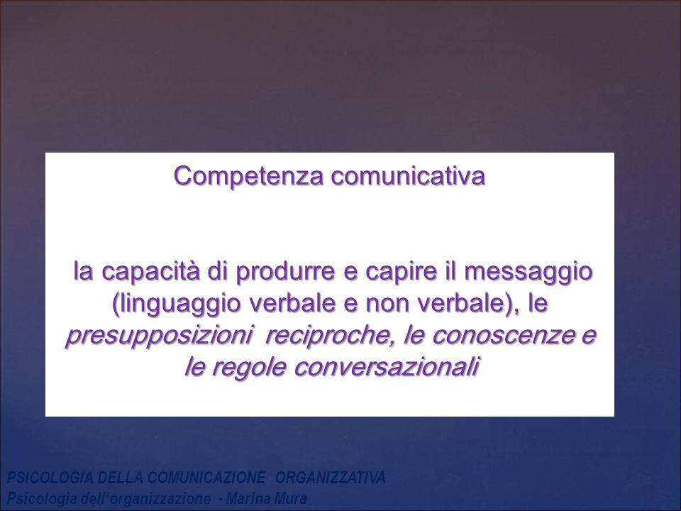 Competenza comunicativa la capacità di produrre e capire il messaggio (linguaggio verbale e non verbale), le presupposizioni reciproche, le conoscenze e le regole conversazionali PSICOLOGIA DELLA COMUNICAZIONE ORGANIZZATIVA Psicologia dell'organizzazione - Marina Mura