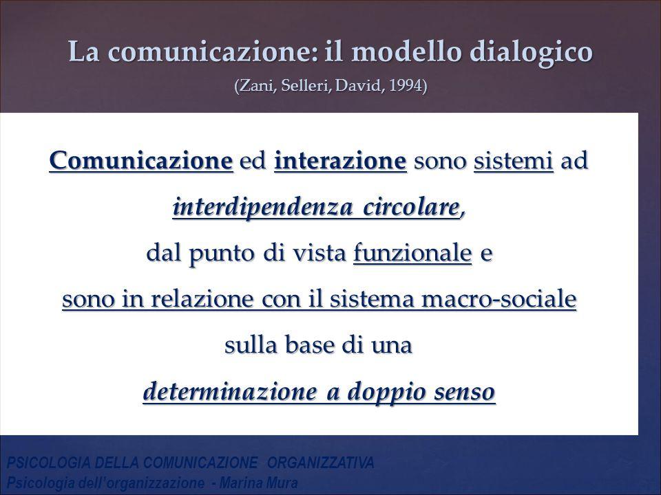 La comunicazione: il modello dialogico (Zani, Selleri, David, 1994) Comunicazione ed interazione sono sistemi ad interdipendenza circolare, dal punto di vista funzionale e sono in relazione con il sistema macro-sociale sulla base di una determinazione a doppio senso PSICOLOGIA DELLA COMUNICAZIONE ORGANIZZATIVA Psicologia dell'organizzazione - Marina Mura