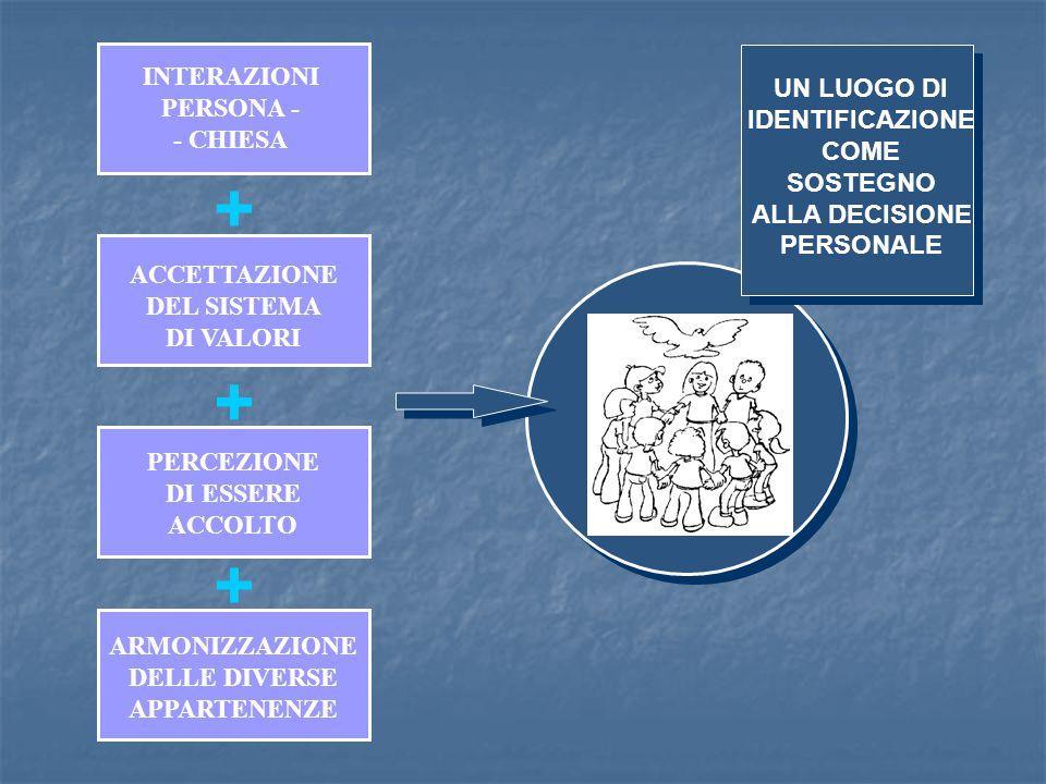 + + + INTERAZIONI PERSONA - - CHIESA ACCETTAZIONE DEL SISTEMA DI VALORI PERCEZIONE DI ESSERE ACCOLTO ARMONIZZAZIONE DELLE DIVERSE APPARTENENZE UN LUOG