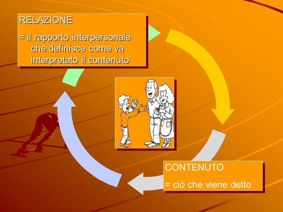 CONTENUTO = ciò che viene detto CONTENUTO = ciò che viene detto RELAZIONE = il rapporto interpersonale che definisce come va interpretato il contenuto