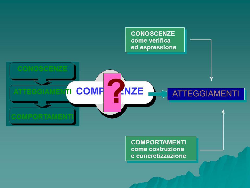 CONOSCENZE ATTEGGIAMENTI COMPORTAMENTI COMPETENZE ? ATTEGGIAMENTI CONOSCENZE come verifica ed espressione COMPORTAMENTI come costruzione e concretizza