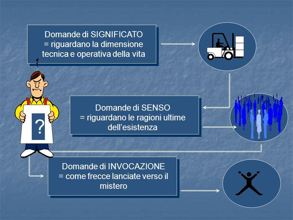 Domande di SIGNIFICATO = riguardano la dimensione tecnica e operativa della vita Domande di SENSO = riguardano le ragioni ultime dell'esistenza Domand