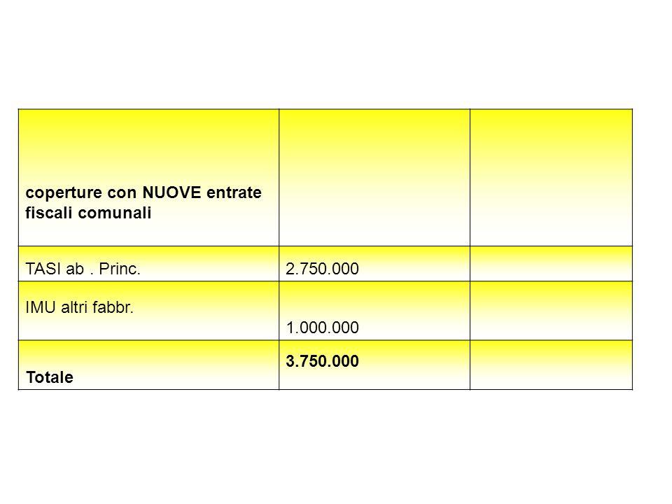 coperture con NUOVE entrate fiscali comunali TASI ab. Princ. 2.750.000 IMU altri fabbr. 1.000.000 Totale 3.750.000