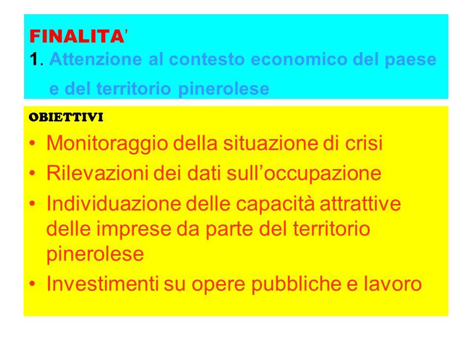 FINALITA ' 1. Attenzione al contesto economico del paese e del territorio pinerolese OBIETTIVI Monitoraggio della situazione di crisi Rilevazioni dei