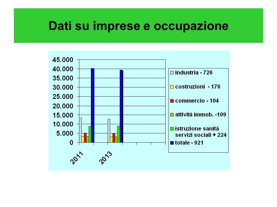 Dati su imprese e occupazione
