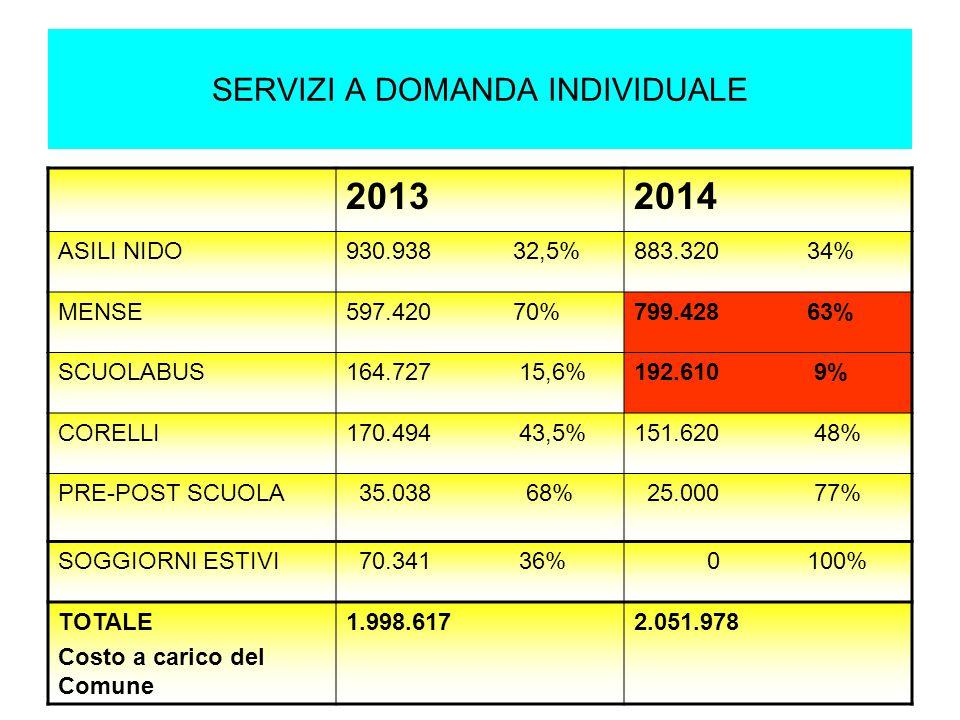 SERVIZI A DOMANDA INDIVIDUALE 20132014 ASILI NIDO930.938 32,5%883.320 34% MENSE597.420 70%799.428 63% SCUOLABUS164.727 15,6%192.610 9% CORELLI170.494