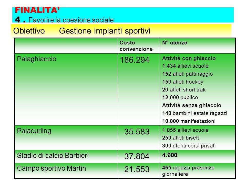 FINALITA' 4. Favorire la coesione sociale Obiettivo Gestione impianti sportivi Costo convenzione N° utenze Palaghiaccio 186.294 Attività con ghiaccio