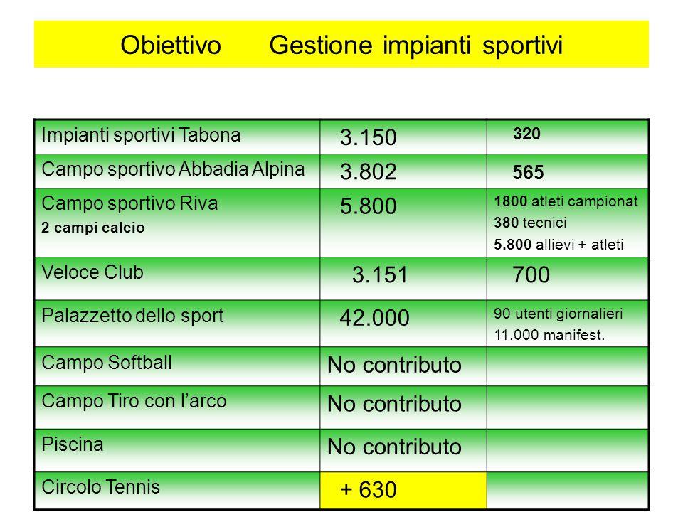 Obiettivo Gestione impianti sportivi Impianti sportivi Tabona 3.150 320 Campo sportivo Abbadia Alpina 3.802 565 Campo sportivo Riva 2 campi calcio 5.8
