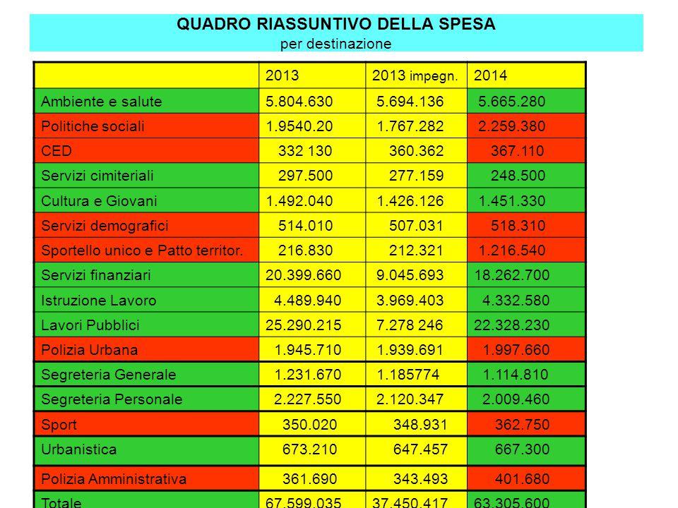 QUADRO RIASSUNTIVO DELLA SPESA per destinazione 20132013 impegn. 2014 Ambiente e salute5.804.630 5.694.136 5.665.280 Politiche sociali1.9540.20 1.767.