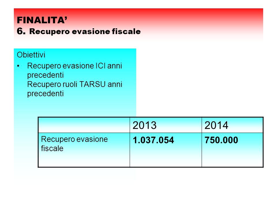 FINALITA' 6. Recupero evasione fiscale Obiettivi Recupero evasione ICI anni precedenti Recupero ruoli TARSU anni precedenti 20132014 Recupero evasione