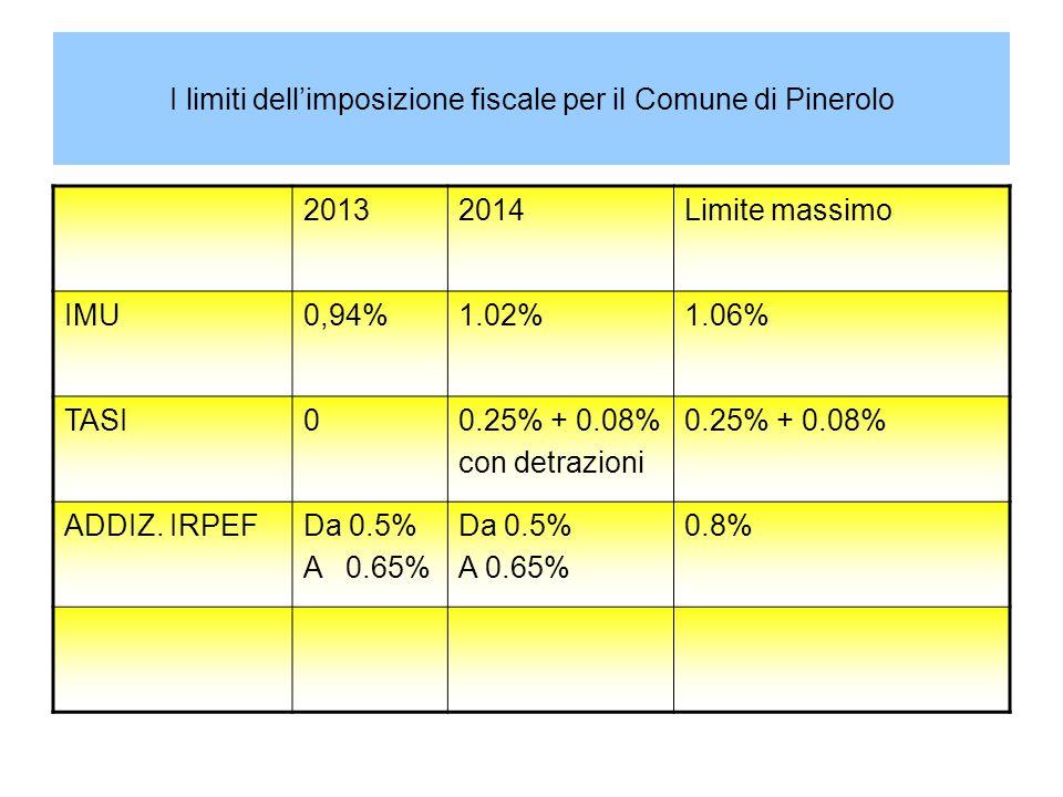 I limiti dell'imposizione fiscale per il Comune di Pinerolo 20132014Limite massimo IMU0,94%1.02%1.06% TASI00.25% + 0.08% con detrazioni 0.25% + 0.08%