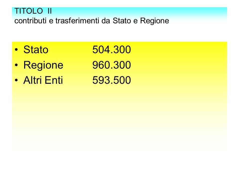 TITOLO II contributi e trasferimenti da Stato e Regione Stato 504.300 Regione 960.300 Altri Enti 593.500