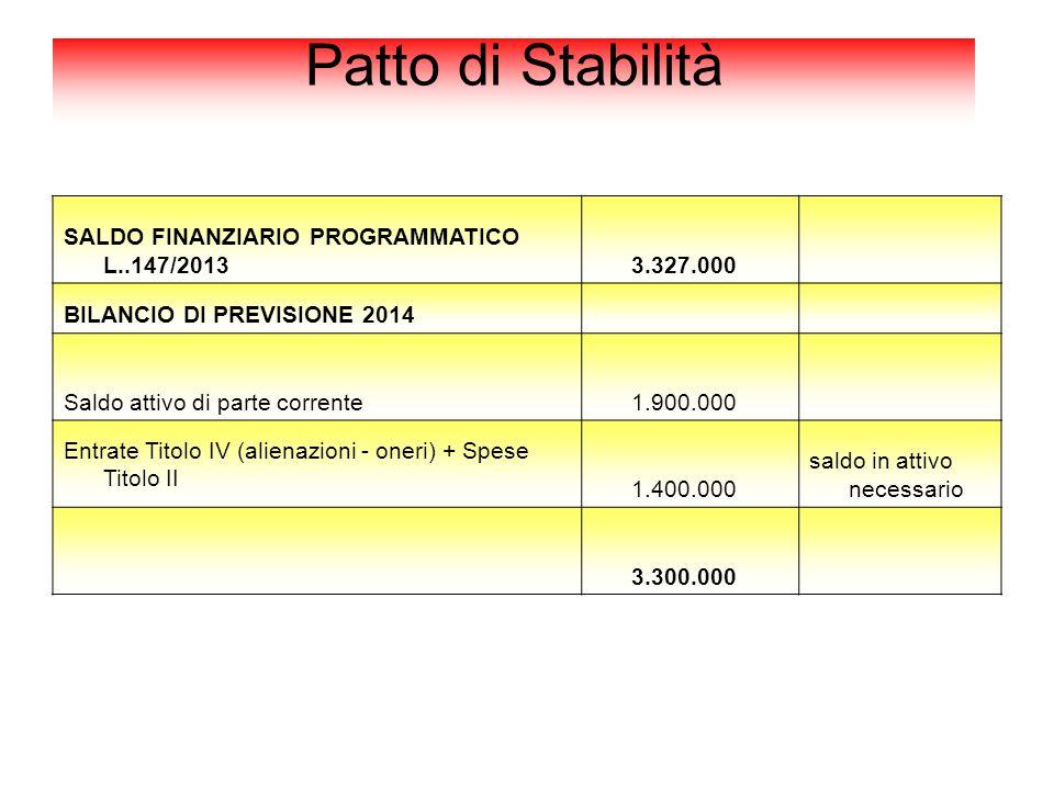 Patto di Stabilità SALDO FINANZIARIO PROGRAMMATICO L..147/2013 3.327.000 BILANCIO DI PREVISIONE 2014 Saldo attivo di parte corrente 1.900.000 Entrate