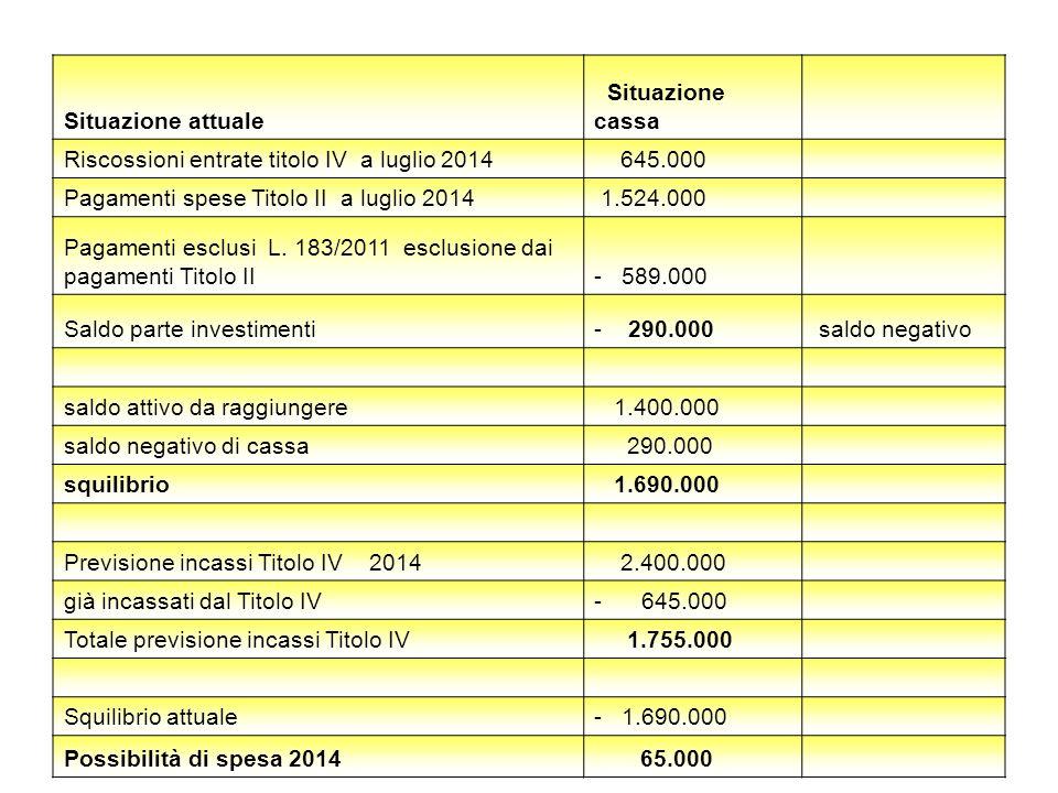 Situazione attuale Situazione cassa Riscossioni entrate titolo IV a luglio 2014 645.000 Pagamenti spese Titolo II a luglio 2014 1.524.000 Pagamenti es