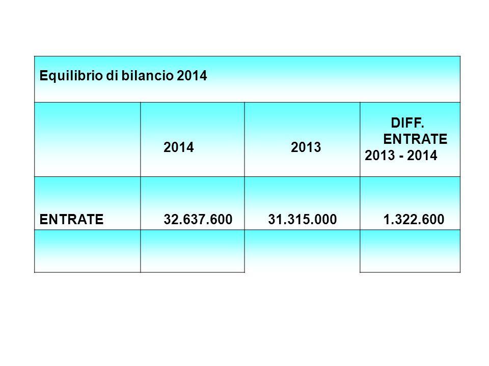 Equilibrio di bilancio 2014 2014 2013 DIFF.