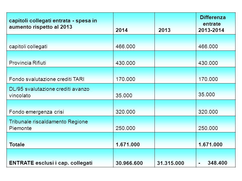 capitoli collegati entrata - spesa in aumento rispetto al 2013 2014 2013 Differenza entrate 2013-2014 capitoli collegati 466.000 Provincia Rifiuti 430